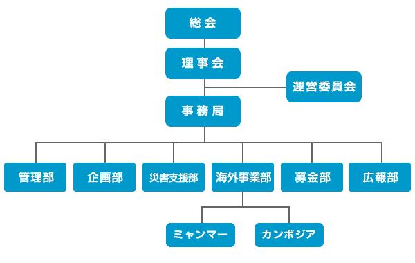 組織図201802